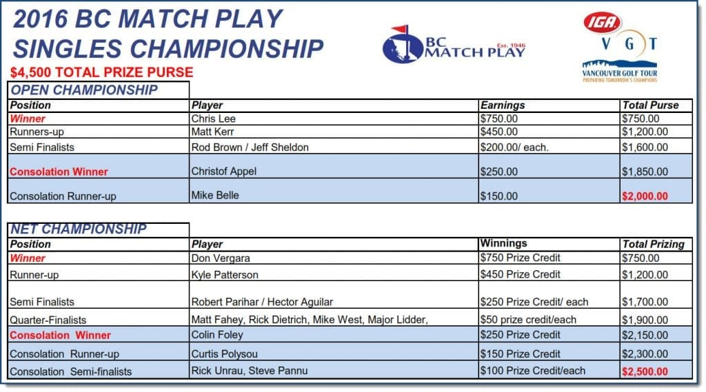 2016-matchplay-singles-results