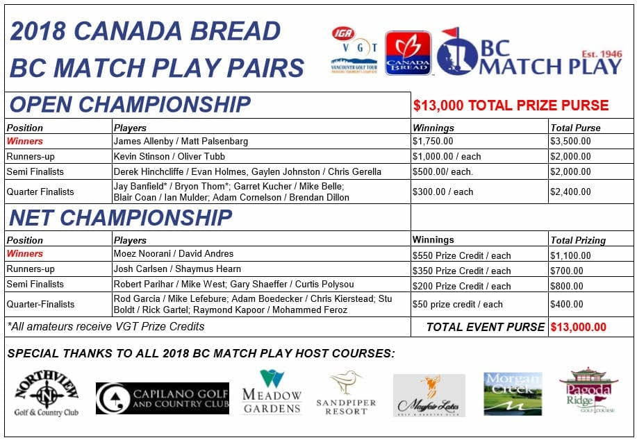2018 MatchPlay Results